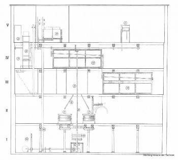 De meelfabriek in nederland techniek in nederland - Bakkerij lyon ...